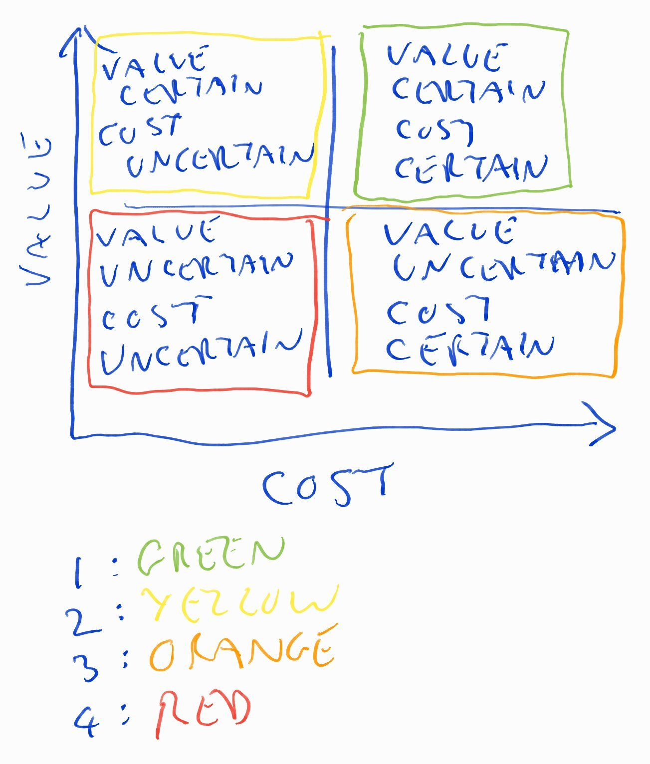 Risk assessment by certainty of cost and value