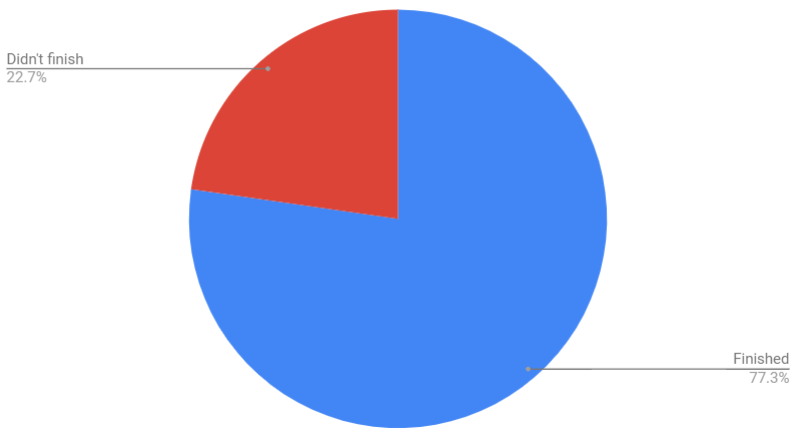 Percentage of people who finished the flow
