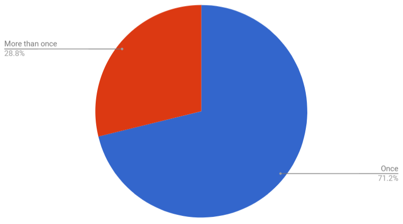 Percentage of unique users who triggered the flow more than once