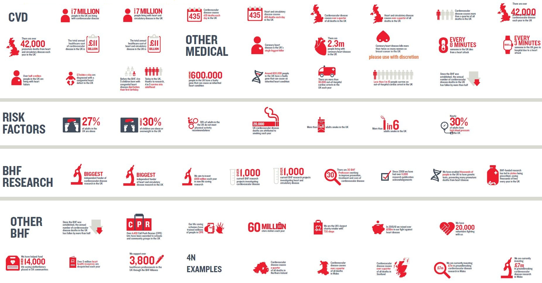 British Heart Foundation Infographic of Statistics