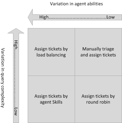 Assigning agents in customer services