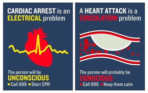 Know the difference between a heart attack and a cardiac arrest