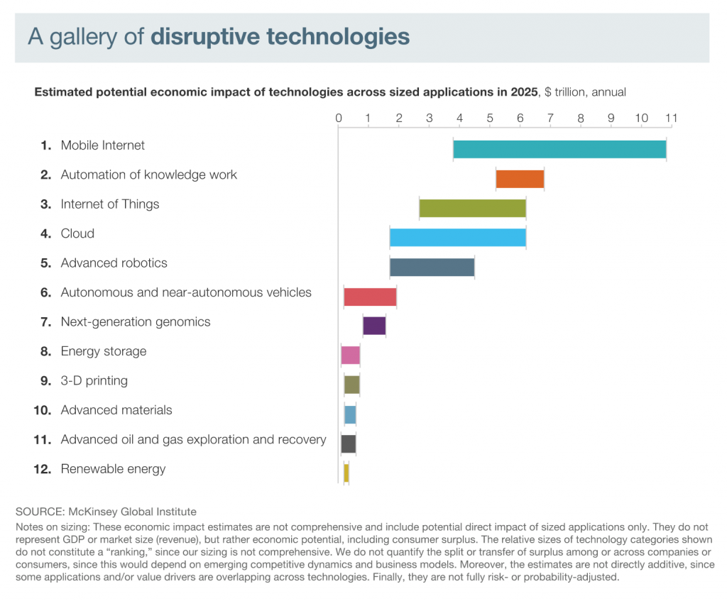 A gallery of disruptive technologies from McKinsey